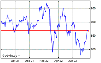 1 Year Composite Index Chart