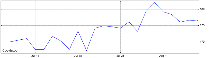 1 Month Macquarie Share Price Chart