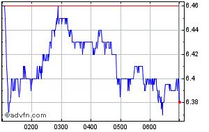 Qantas Airways Share Price Qan Stock Quote Charts Trade History Share Chat Financials Qantas Airways Ltd