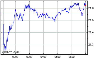 Intraday Westpac Banking Chart