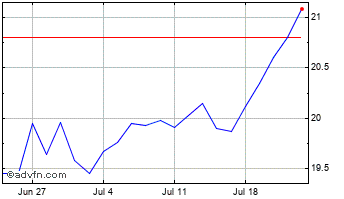 1 Month Westpac Banking Chart