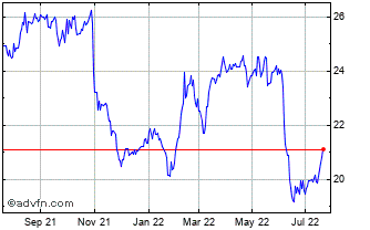 1 Year Westpac Banking Chart