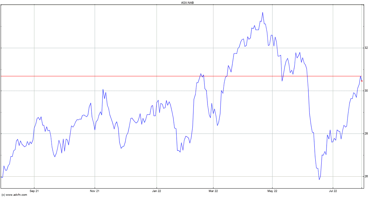 yes bank limited share price history