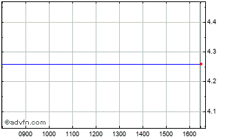 Intraday Crowdfundme Chart