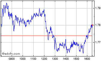 Intraday Intesa Sanpaolo Chart