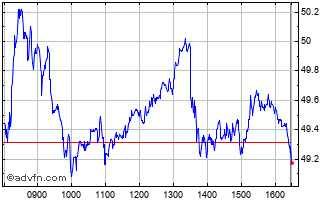 Intraday Moncler Chart