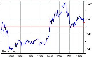 Intraday Terna Chart