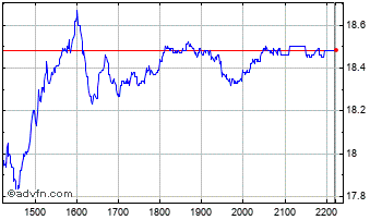 Intraday Bradesco Chart