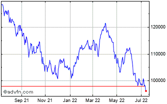 1 Year Bovespa Index Chart