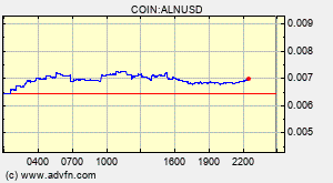 Aluna Aln Overview Charts Markets News Discussion And Converter Advfn