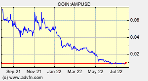 Amp Amp Overview Charts Markets News Discussion And Converter Advfn