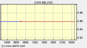 Bella Bel Overview Charts Markets News Discussion And Converter Advfn