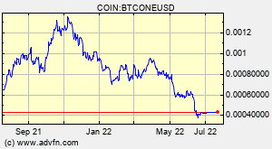 0 001 btc mums bitcoin brangus