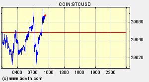 bitcoin ár rand