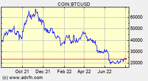 Bitcoin Btc Overview Charts Markets News Discussion And Converter Advfn