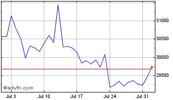 1 month bitcoin chart