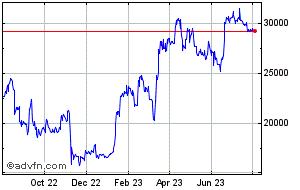 Bitcoin Price  BTCUSD - Stock Quote, Charts, Trade History