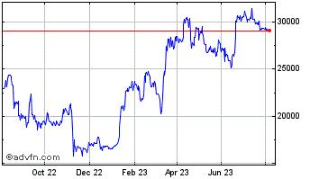 1 year bitcoin chart