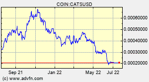 Catscoin Cats Overview Charts Markets News Discussion And Converter Advfn
