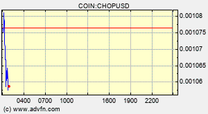 Porkchop Chop Overview Charts Markets News Discussion And Converter Advfn