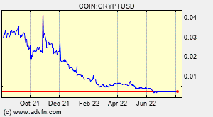 CryptCoin (CRYPT) Overview - Charts, Markets, News, Discussion and