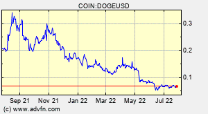Dogecoin Doge Overview Charts Markets News Discussion And Converter Advfn