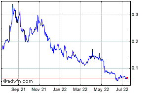 Dogecoin Price  DOGEUSD - Stock Quote, Charts, Trade History