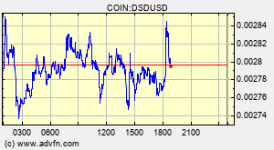 Dynamic Set Dollar Dsd Overview Charts Markets News Discussion And Converter Advfn