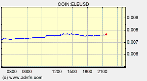 Elevate Ele Overview Charts Markets News Discussion And Converter Advfn