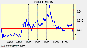 Flamingo Flm Overview Charts Markets News Discussion And Converter Advfn