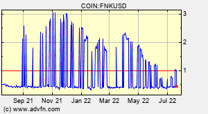 Finiko Fnk Wallet Fnk Overview Charts Markets News Discussion And Converter Advfn