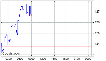 Intraday Gnosis Chart