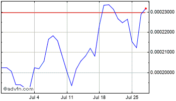 1 Month Hyperstake Chart