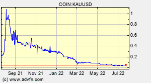 Kauri Kau Overview Charts Markets News Discussion And Converter Advfn