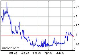 Bitfinex LEO Token Price  LEOUSD - Stock Quote, Charts