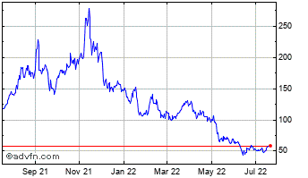 1 Year Litecoin Chart