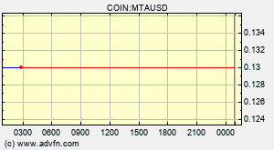Mstable Meta Mta Overview Charts Markets News Discussion And Converter Advfn