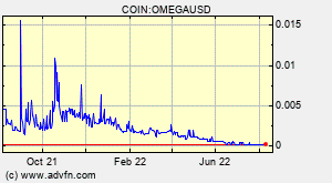 COIN:OMEGAUSD
