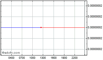 Intraday PAL Network Chart