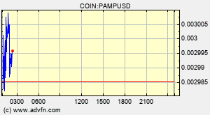 Pamp Network Pamp Overview Charts Markets News Discussion And Converter Advfn