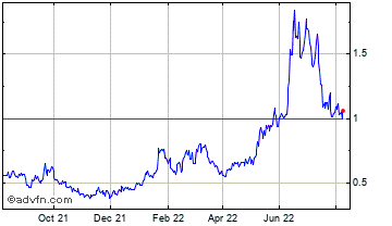 1 Year Paxos Gold Chart