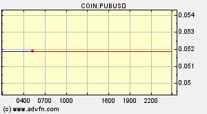 Pub Finance Pub Overview Charts Markets News Discussion And Converter Advfn
