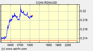 Raiden Rdn Overview Charts Markets News Discussion And Converter Advfn