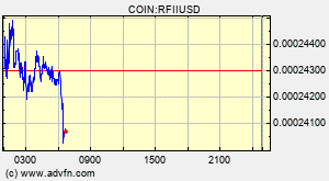 Reflectreflect Finance Rfii Overview Charts Markets News Discussion And Converter Advfn