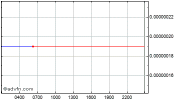 Intraday Riecoin Chart