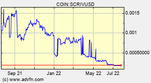 SCRIV (SCRIV) Overview - Charts, Markets, News, Discussion