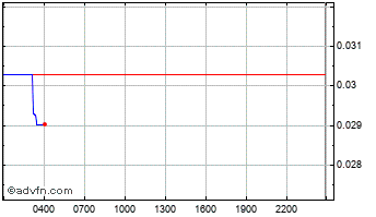 Intraday StatusNetwork Chart