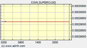 Supercoin Superc Overview Charts Markets News Discussion And Converter Advfn