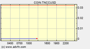 Trinity Network Credit Tncc Overview Charts Markets News Discussion And Converter Advfn