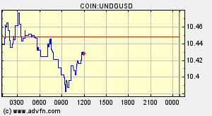 Unidexgas Com Undg Overview Charts Markets News Discussion And Converter Advfn